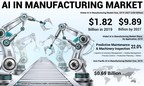 AI in Manufacturing Market to Exhibit a CAGR of 24.2% by 2027; Increasing Demand for COBOTS to Boost Market Growth: Fortune Business Insights™