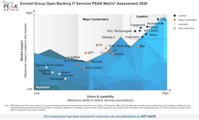 Everest Group Open Banking IT Services PEAK Matrix Assessment 2020