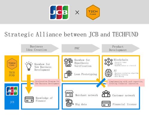 Strategic Alliance between JCB and TECHFUND