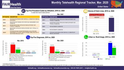 FAIR Health Monthly Telehealth Regional Tracker, Mar. 2020, National