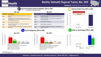 FAIR Health Monthly Telehealth Regional Tracker, Mar. 2020, Northeast: CT, ME, MA, NH, NJ, NY, PA, RI, VT