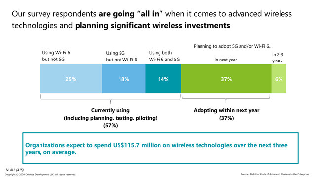 Deloitte Study of Advanced Wireless Adoption found that organizations expect to spend an average of US$115.7 million on wireless technologies over the next three years.