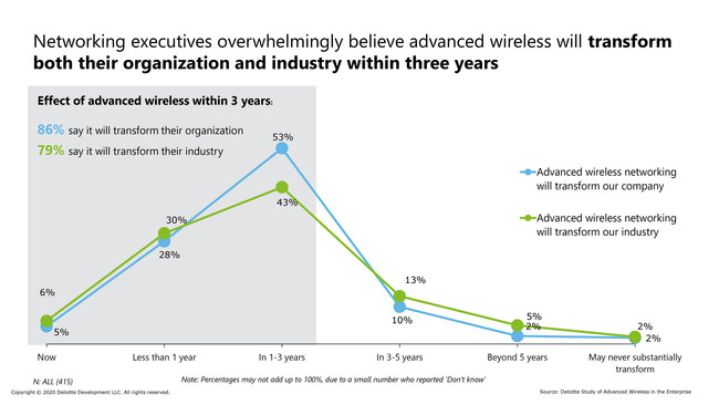 Deloitte Study of Advanced Wireless Adoption found that networking executives overwhelmingly believe advanced wireless will transform both their organization and industry within three years.