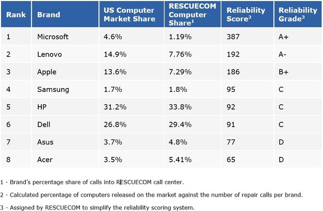 2020 RESCUECOM Computer Reliability Report Microsoft soars to first place in the 2020 RESCUECOM Computer Reliability Report; Lenovo and Apple round out the top three. Microsoft has placed first in RESCUECOM's computer reliability report, followed by Lenovo in second place and Apple in third.