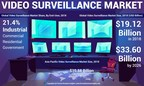 Video Surveillance Market to Reach USD 33.60 Billion by 2026; Rising Utilization of Deep Learning Technology to Spur Growth: Fortune Business Insights™