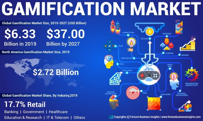 Gamification Market Analysis, Insights and Forecast, 2016-2027