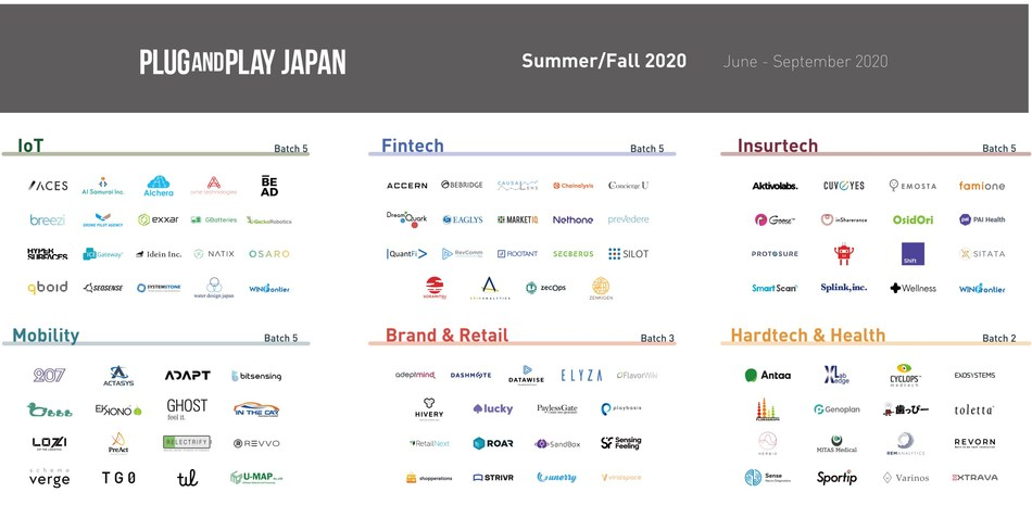 Startups selected for Plug and Play Japan's Summer/Fall 2020 Batch.