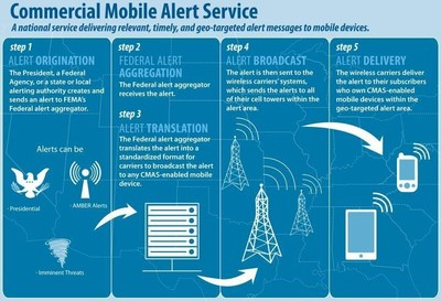 C Spire is reminding consumers that they can receive free, location-based notifications on capable mobile devices under a national public safety warning system designed to alert users during emergencies.