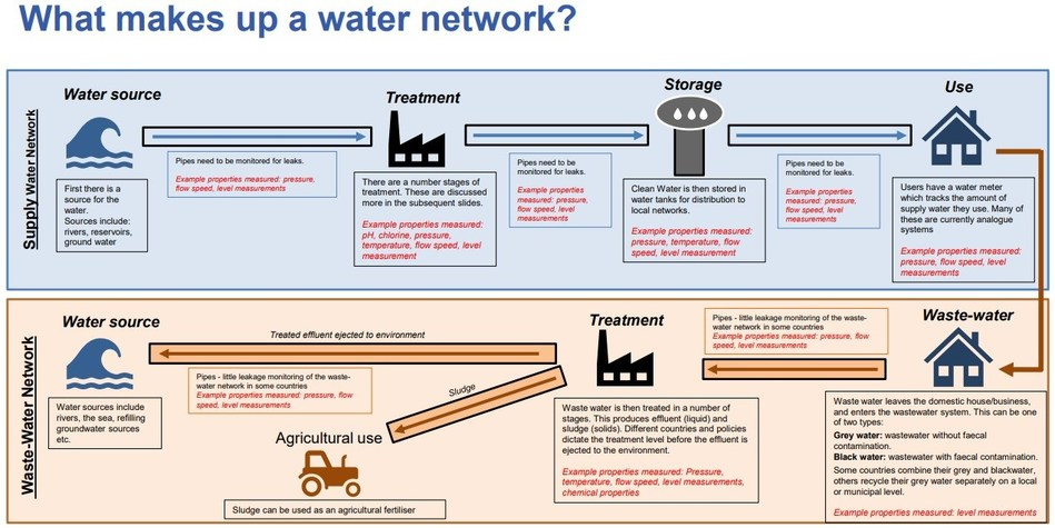 What makes up a water network? www.IDTechEx.com/DigitalWater