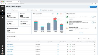 This screenshot of Pega Process Fabric, a new cloud-based software architecture from Pegasystems, shows how its process insight analytics gives organization leaders a full view into in-progress and completed work across systems and business units.