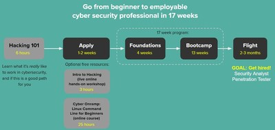 The student journey for Fullstack Cyber Bootcamp, with free courses shown in grey (Source: Fullstack Academy).