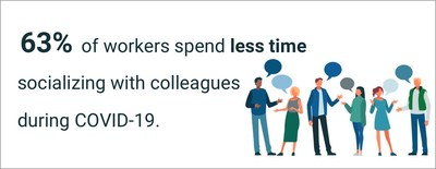 63% of workers spend less time socializing with colleagues during COVID-19