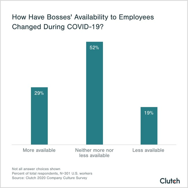 How have bosses' availability to employees changed during COVID-19?