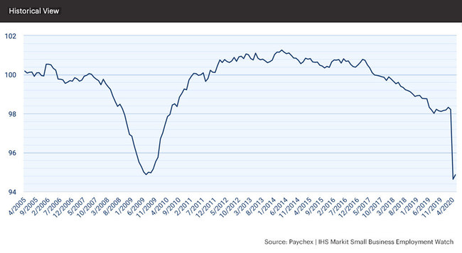 Amid the economic impacts of the COVID-19 pandemic, the jobs index has fallen 3.95 percent year-over-year, most of which (3.52 percent) occurred in the past quarter.