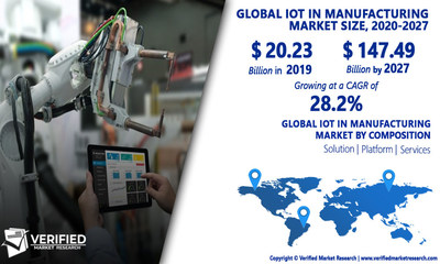 IoT In Manufacturing Market Analysis & Forecast, 2020-2027