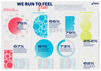New Study Shows Uplifting Power of Running in a World of Lockdown, Reveals ASICS