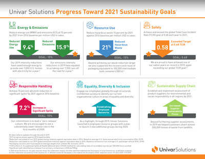 Univar Solutions Progress Toward 2021 Sustainability Goals
