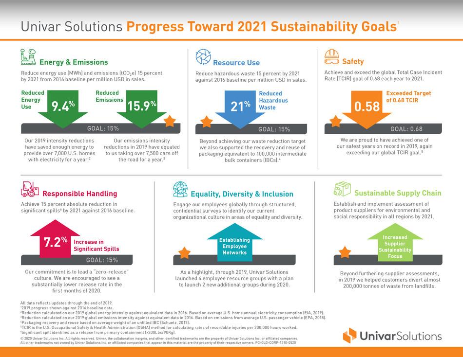 Univar Solutions Progress Toward 2021 Sustainability Goals