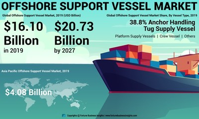 Offshore Support Vessel (OSV) Market Analysis (USD Billion), Insights and Forecast, 2016-2027