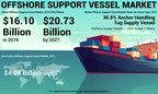 Offshore Support Vessel (OSV) Market to Touch USD 20.73 Billion by 2027; Rising Production of Conventional and Unconventional Reservoirs Will Augment Growth, says Fortune Business Insights™