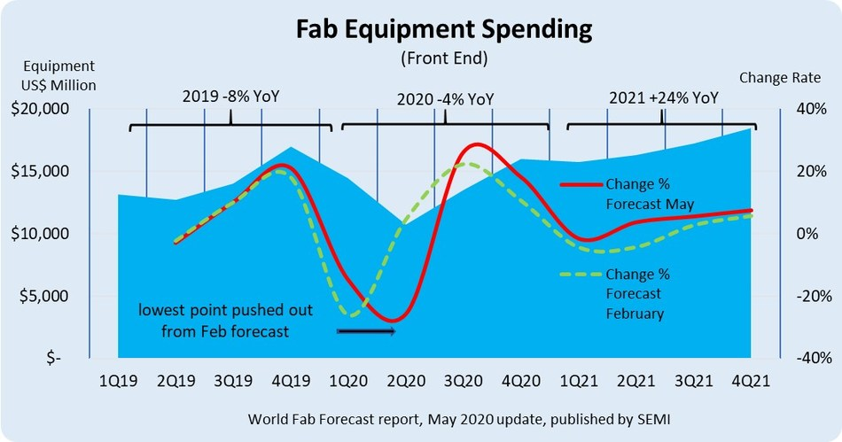 Figure: Fab equipment spending from 2019 by 2021 by quarter.