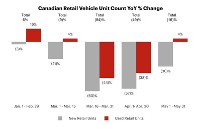 Canadian Retail Vehicle Unit Count YoY% Change (CNW Group/AutoCanada Inc.)