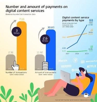 Infographic by Hyundai Card - Hyundai Capital Newsroom