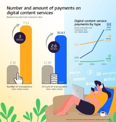Hyundai Card introduces 5 trends shaping the way Koreans consume digital content