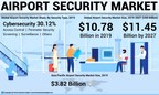 Airport Security Market Size to reach USD 11.45 Billion by 2027; Increasing Flight Travels Safety Due to Amid COVID-19 Will Aid Growth, says Fortune Business Insights