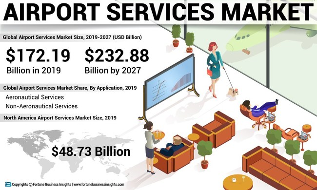 Airport Services Market Analysis, Insights and Forecast, 2016-2027