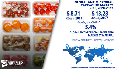 Antimicrobial Packaging Market Analysis & Forecast, 2020-2027