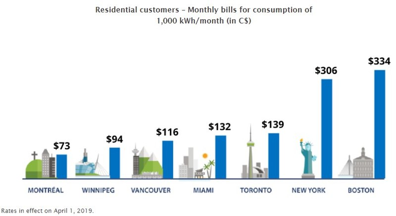 Residential customers - Monthly bills for consumption of 1,000 kWh/month (in C$) (CNW Group/Hydro-Québec)