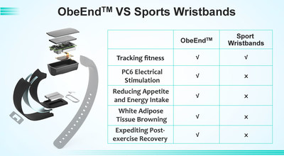 ObeEnd Wristband, the Game Changer of Wearable Technology