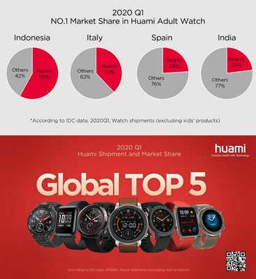 2020 Q1: Huami Ranked the Top 5 in both Global Watch Shipment and Market Share
