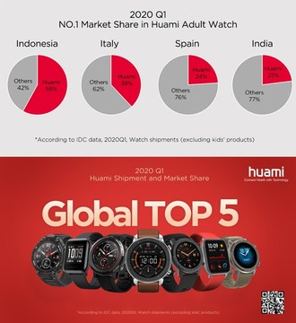 2020 Q1 Huami Ranked the Top 5 in both Global Watch Shipment and Market Share