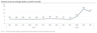 Évolution du taux de chômage, Québec, mai 2019 à mai 2020 (Groupe CNW/Institut de la statistique du Québec)