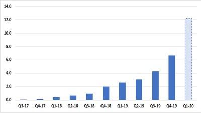 Quarterly revenues of Panaxia Israel in millions (PRNewsfoto/Panaxia Pharmaceutical Industri)
