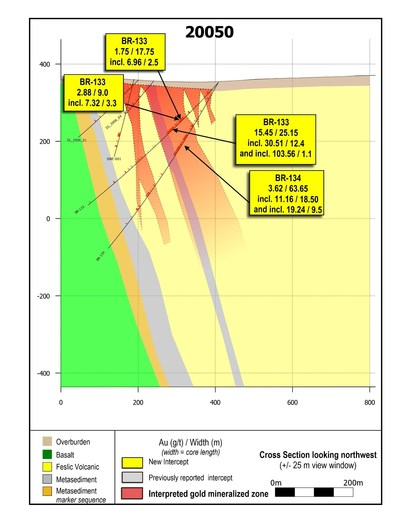 Figure 3: Cross section 20050.  BR-133 contains the widest, highest-grade gold interval drilled along the LP Fault to date. (CNW Group/Great Bear Resources Ltd.)