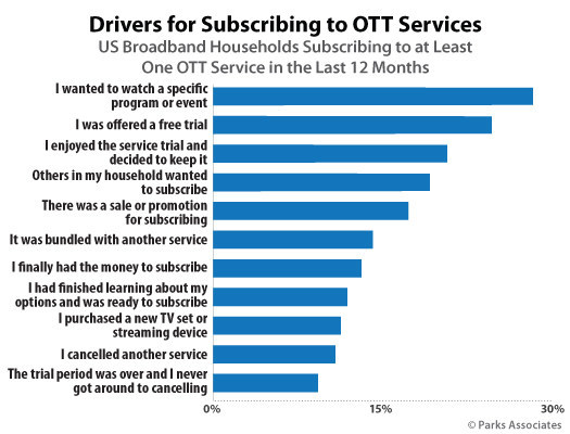 Parks Associates: Drivers for Subscribing to OTT Services