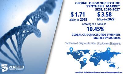 Oligonucleotide Synthesis Market Analysis and Forecast, 2020-2027