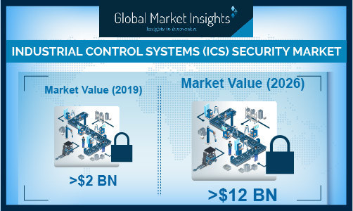 Major players operating in the industrial control systems (ICS) security market are Schneider Electric, Honeywell International Inc., Rockwell Automation, Inc., Kaspersky Lab, and Trend Micro Inc.