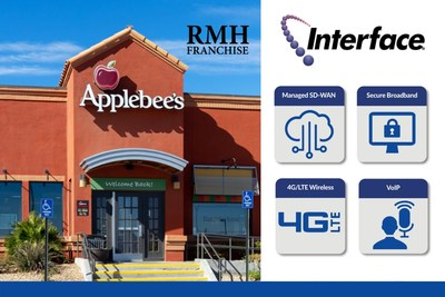 RMH Franchise Leverages Innovative Service Bundle from Interface Security Systems