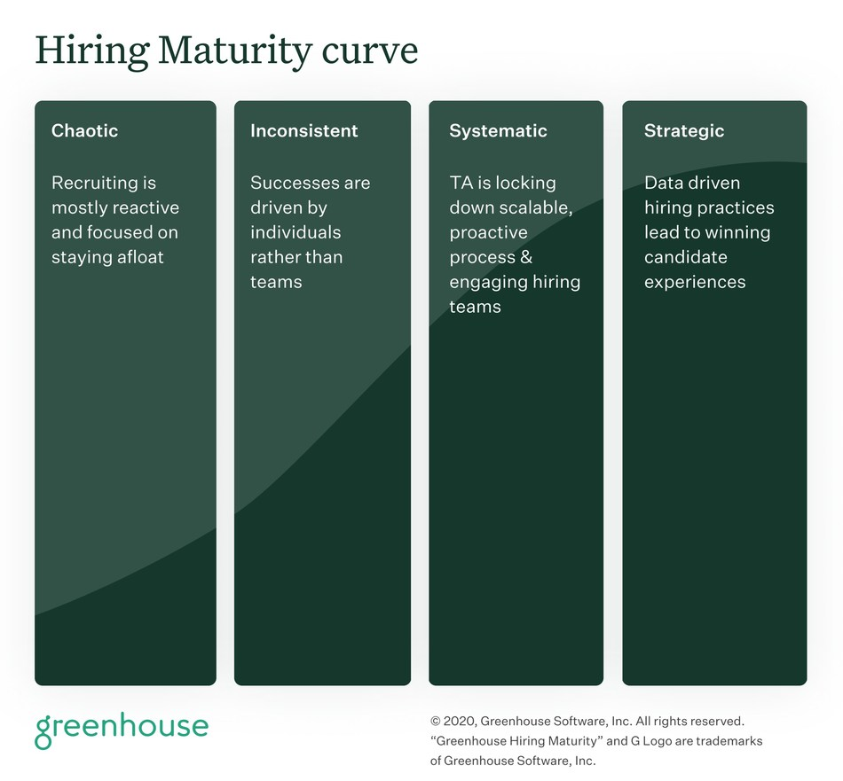 The four stages of the Greenhouse Hiring Maturity curve: Chaotic, Inconsistent, Systematic, Strategic