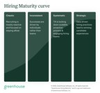 Greenhouse Debuts Hiring Maturity Assessment