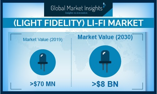 The Asia-Pacific Li-Fi market is anticipated to observe substantial growth during the forecast timespan due to the potential adoption of Li-Fi in commercial, private, and military sectors.