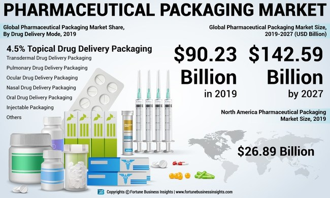 Pharmaceutical Packaging Market Analysis, Insights and Forecast, 2016-2027