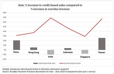 Asia: % increase in credit-based sales compared to % increase in overdue invoices. Source: Atradius Payment Practices Barometer Asia – June 2020. (PRNewsfoto/Atradius)