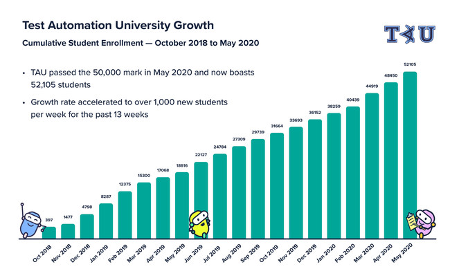 Test Automation University Growth from October 2018 - May 2020. (Source: Applitools)