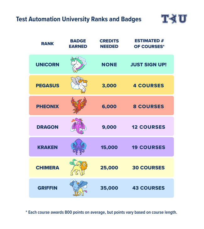 Test Automation University Ranks and Badges as of June 2020. (Source: Applitools)