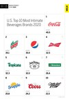 Beverages Ranked Ninth out of 15 Industries Studied in MBLM's Brand Intimacy 2020 Study